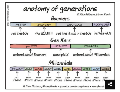 "From Upworthy. The article's title was ""A very funny comic perfectly shows the differences between generations"" …"